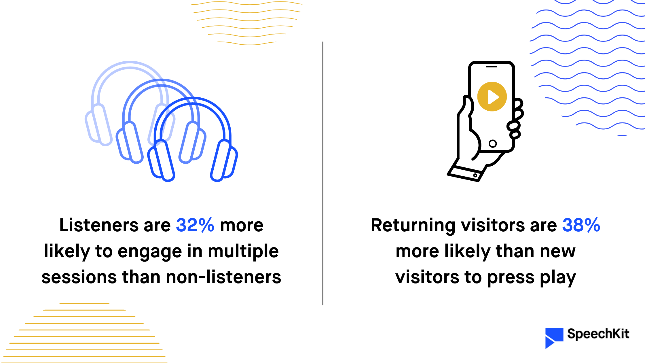Listeners are 32% more likely to engage in multiple sessions then non-listeners / Returning visitors are 38% more likely than new visitors to press play (SpeechKit) — visualized