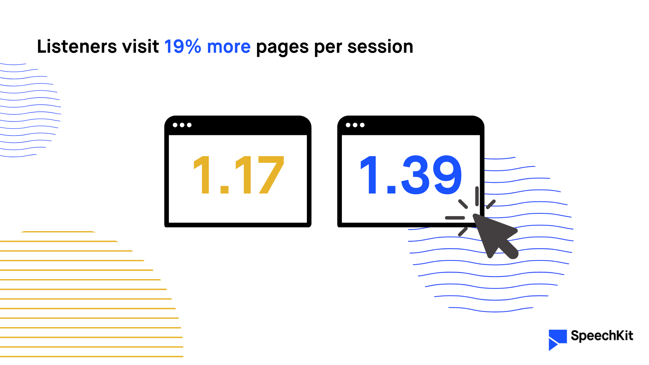 Listeners visit 19% more pages per session (SpeechKit) — visualized