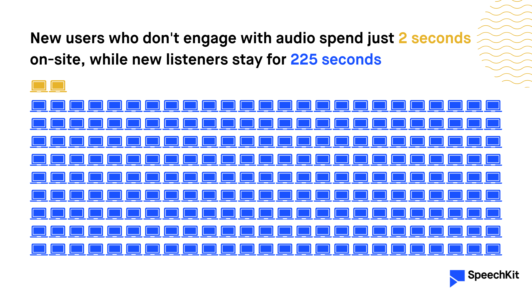 New users who don't engage with audio spend just 2 seconds on-site, while new listeners stay for 225 seconds (SpeechKit) — visualized