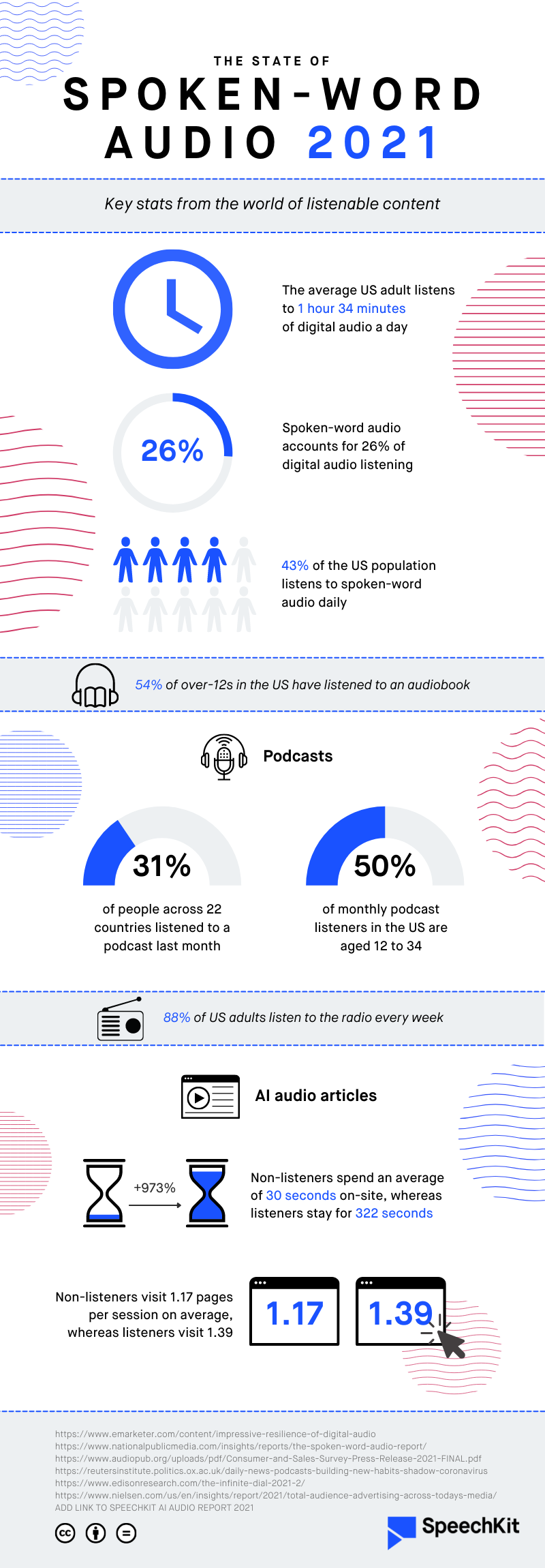 The State of Spoken-Word Audio 2021 - infographic by SpeechKit
