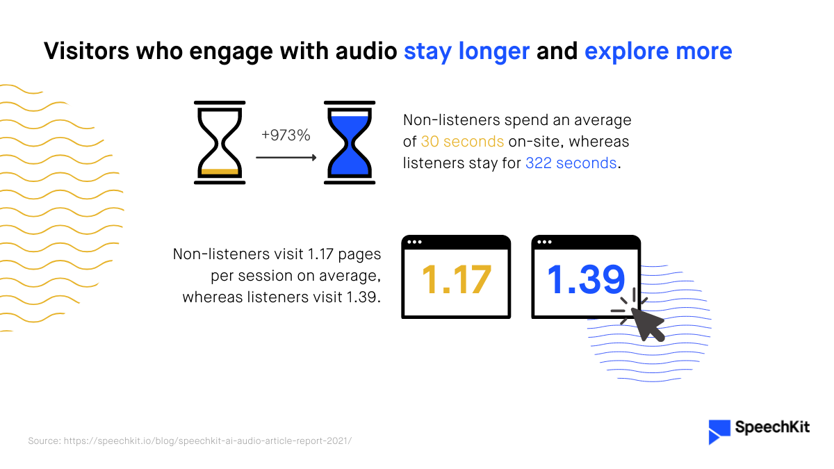 Visitors who engage with audio stay longer and explore more