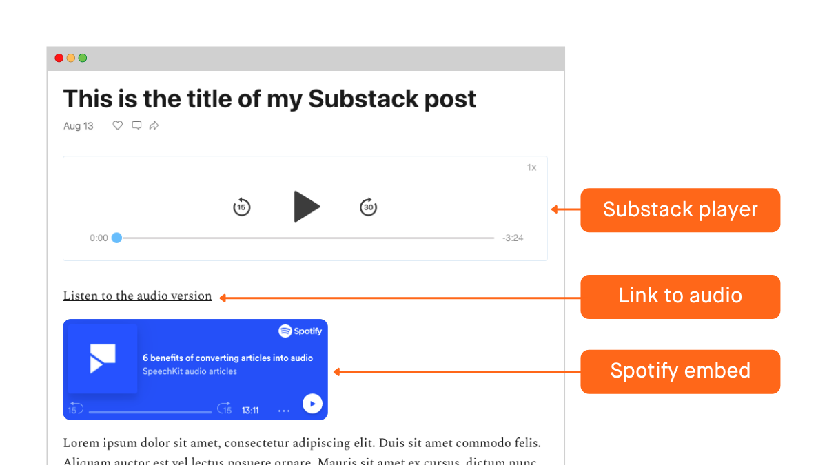 Substack post mockup with labelled Substack player, link, and Spotify embed
